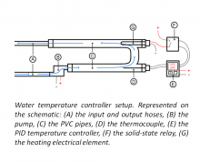 Temperature Control Diagram